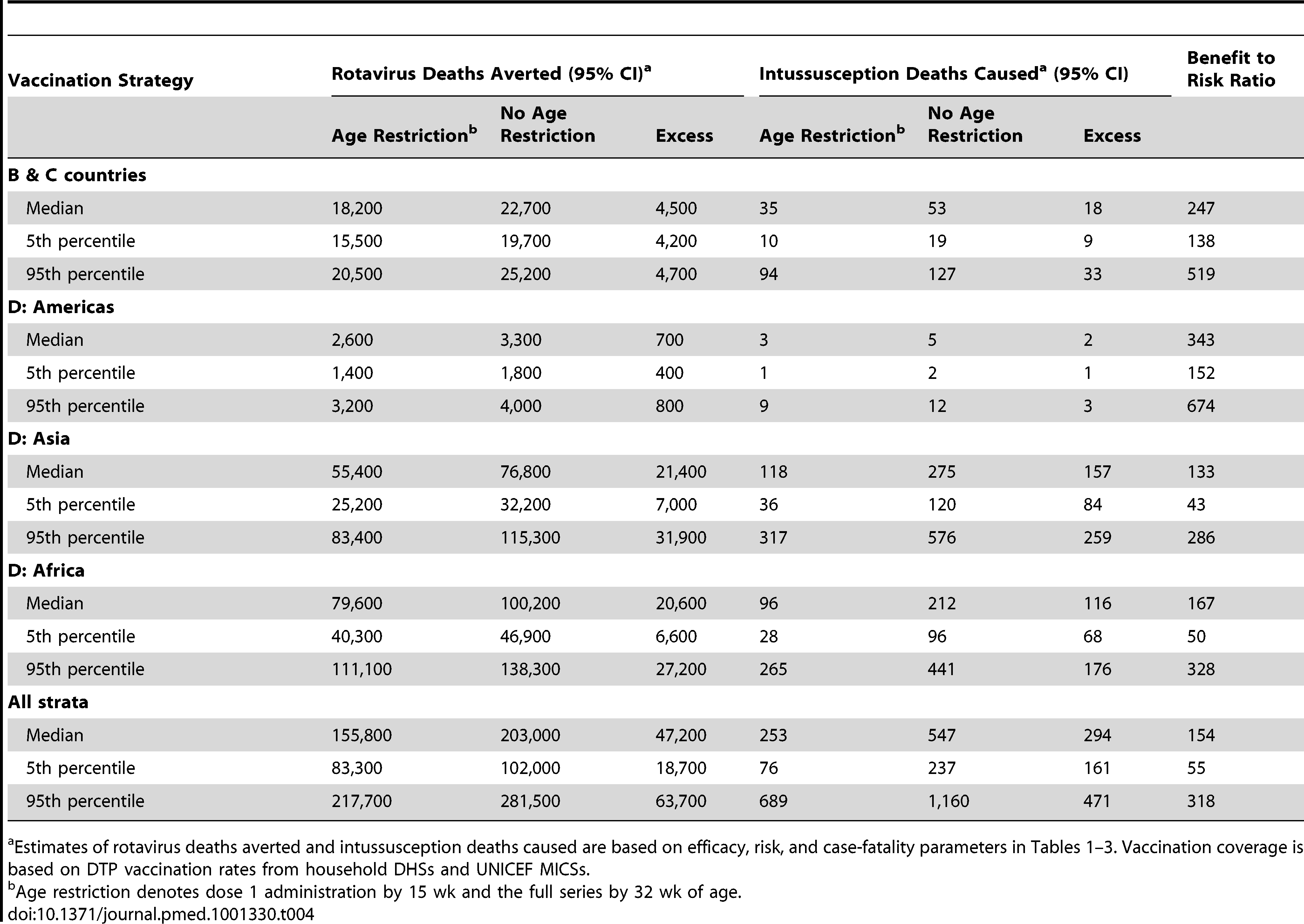 Rotavirus deaths averted versus excess intussusception deaths caused under age-restricted and age-unrestricted rotavirus vaccination strategies, by WHO mortality group and age.