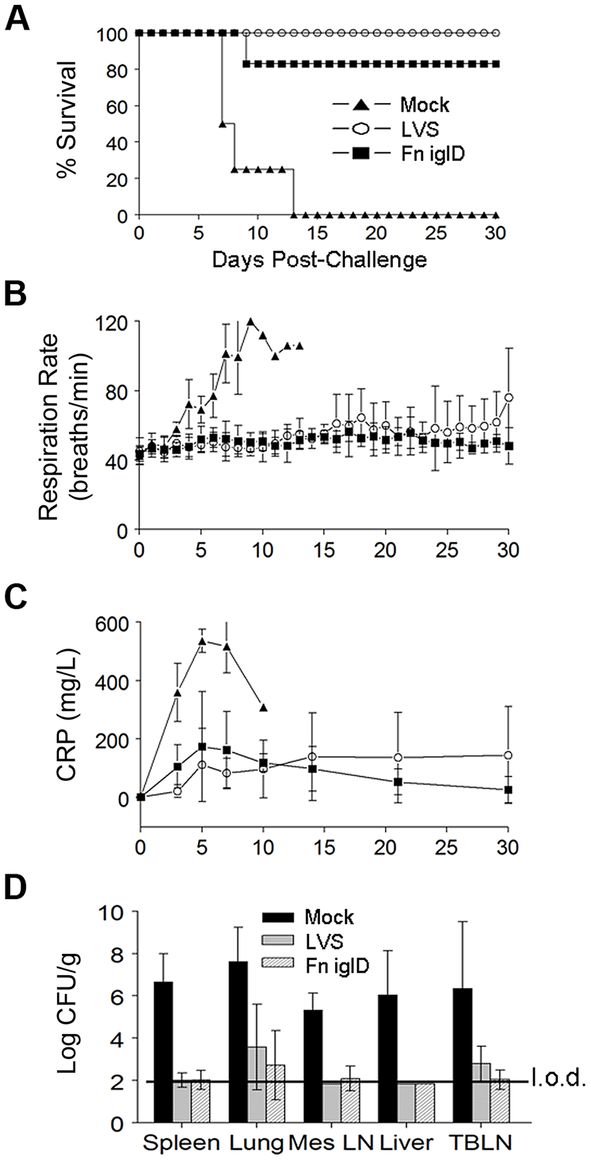 Fn <i>iglD</i> vaccination protects NHP against subsequent pulmonary challenge with Ftt.