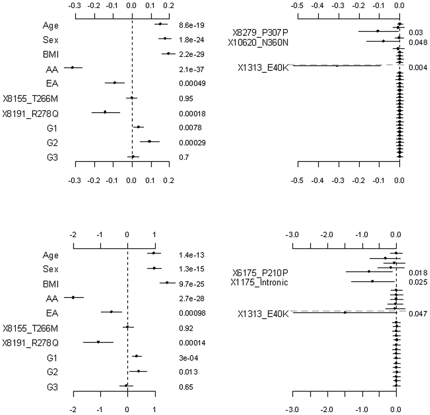 Analyses of the proposed hierarchical GLMs with prior means <i>μ<sub>j</sub></i> = 1 for all variants.