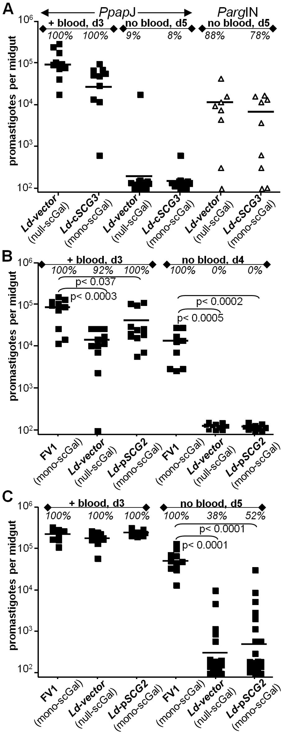 "Expression of ""<i>Ppap</i>J-optimal"" scGal-LPG PAMPs in <i>L. donovani-SCG</i> transfectants does not improve survival in <i>Ppap</i>J sand flies."