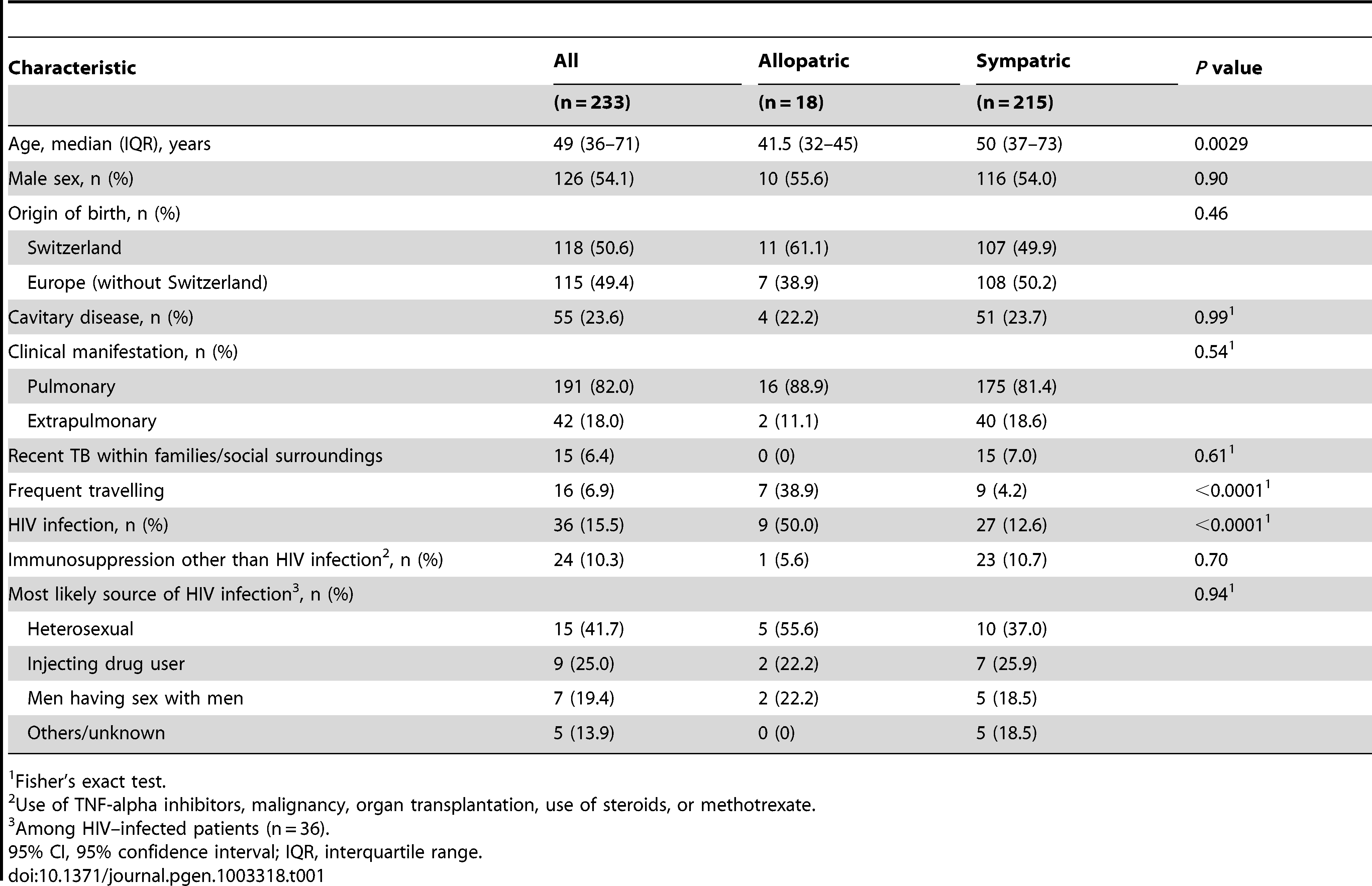 Patient characteristics of tuberculosis (TB) patients born in Europe, by presence of allopatric and sympatric <i>Mycobacterium tuberculosis</i> strains.