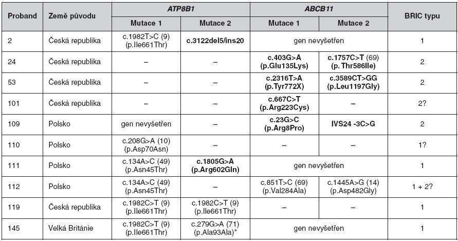 Mutace v genech ATP8B1 a ABCB11 u nemocných s BRIC