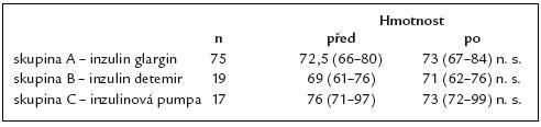 Změna hmotnosti (kg) na začátku a konci sledovaného období.