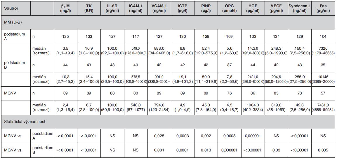 Srovnání rozdílnosti sérových hladin vybraných biologických působků mezi souborem jedinců s monoklonální gamapatií nejistého významu a jednotlivými substadii (A-B) mnohočetného myelomu vyhodnocenými podle stážovacího systému dle Durieho-Salmona (4)