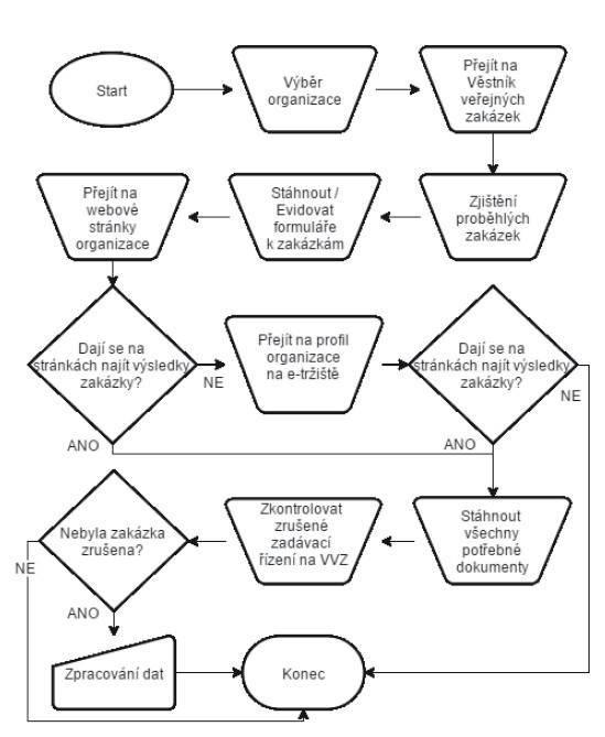 Vývojový diagram sběru dat o výsledcích nákupů zdravotnických přístrojů.