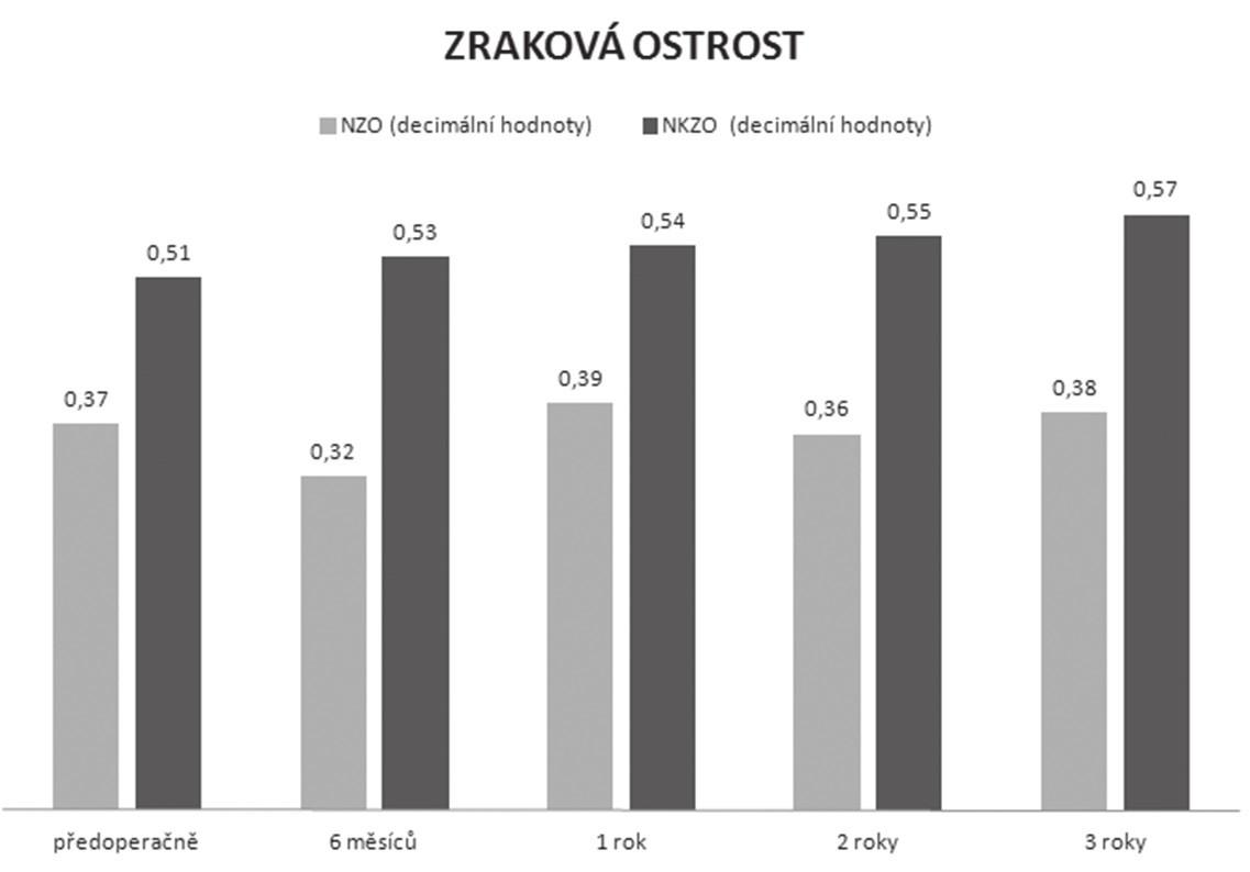 Vývoj nekorigované a nejlépe korigované zrakové ostrosti v průběhu sledování vysvětlivky: NZO: nekorigovaná zraková ostrost, NKZO: nejlépe korigovaná zraková ostrost