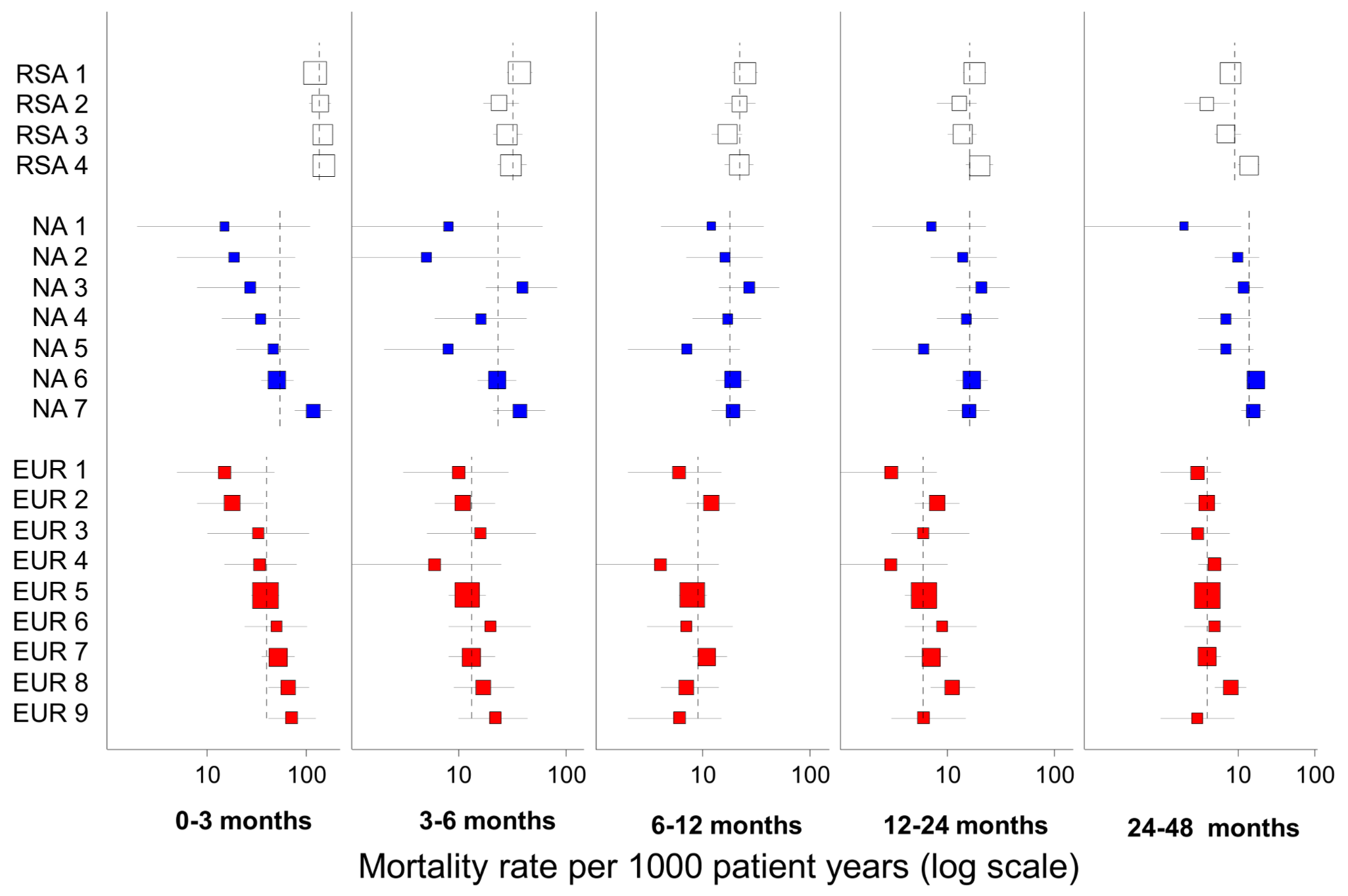 Predicted mortality by cohort and region.