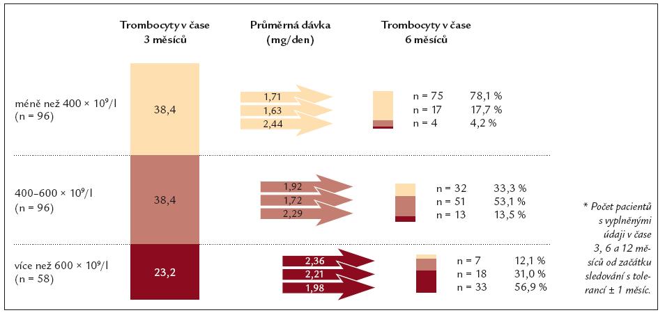 Vývoj počtu trombocytů mezi 3. a 6. měsícem vzhledem k dávce v čase 3 měsíce (n = 250*).