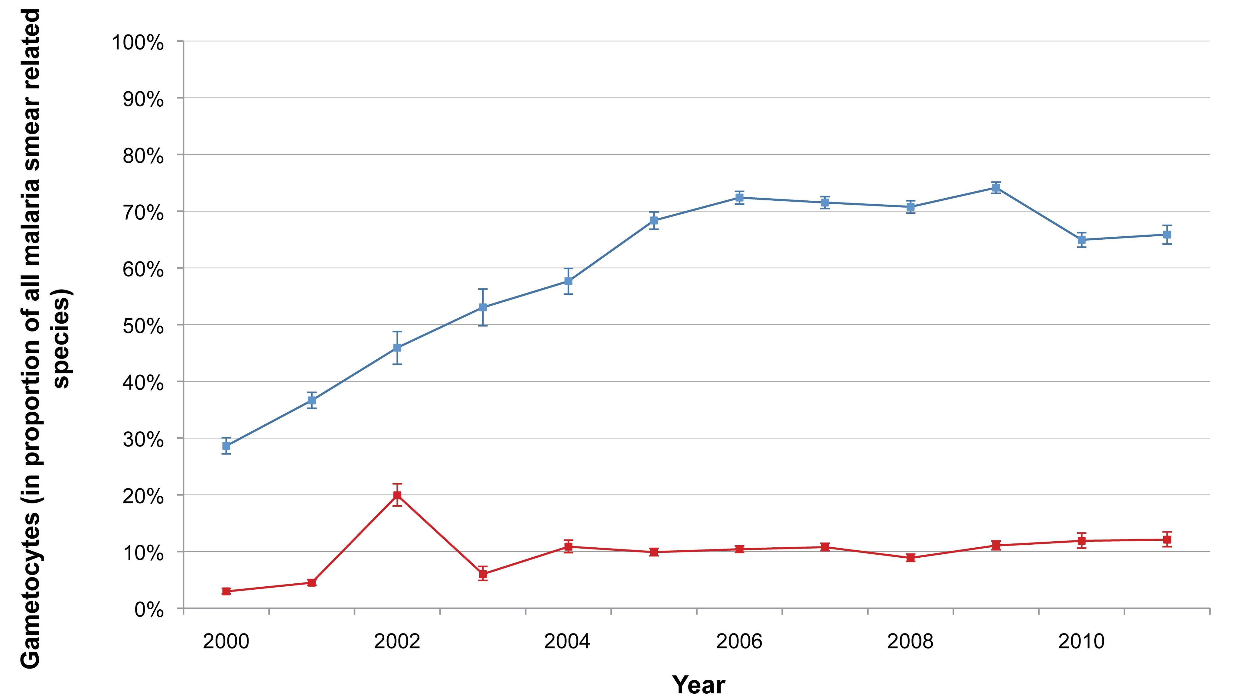 Proportion of malaria smears with <i>P. falciparum</i> or <i>P. vivax</i> gametocytes.