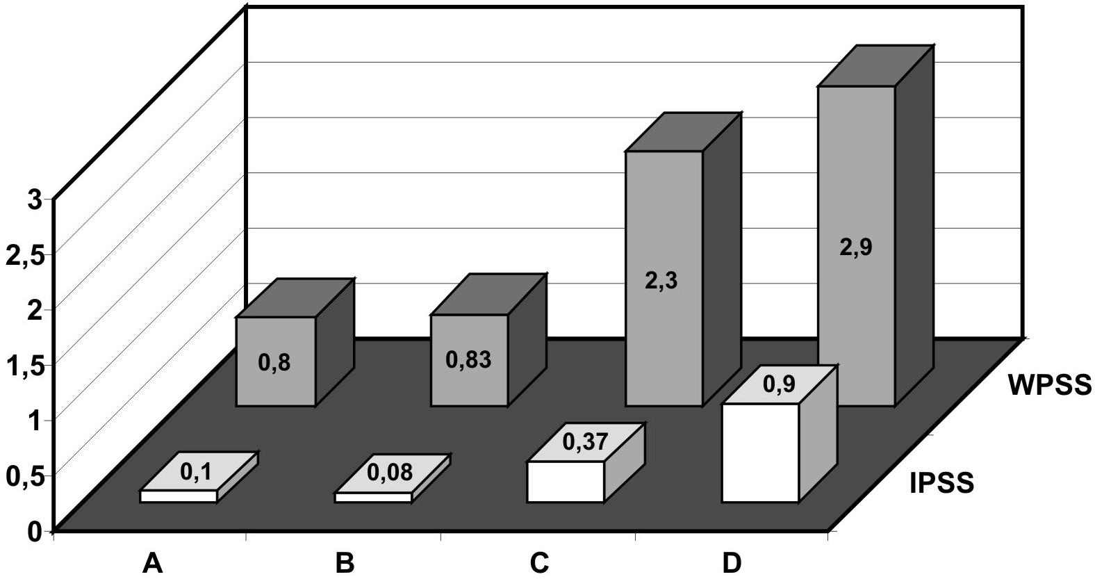 Průměrné hodnoty IPSS a WTSS ve skupinách A-D.