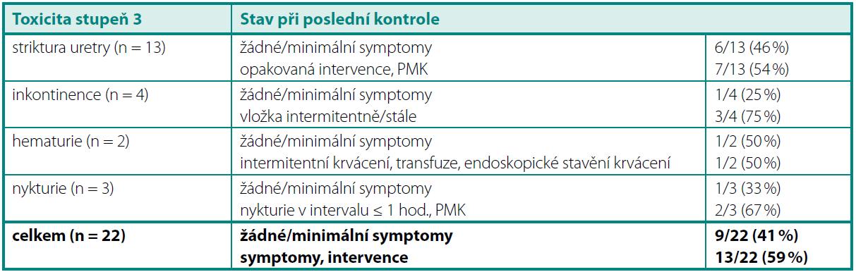 Profil chronické urinární toxicity 3. stupně Table 3. Profile of Grade 3 late urinary toxicity