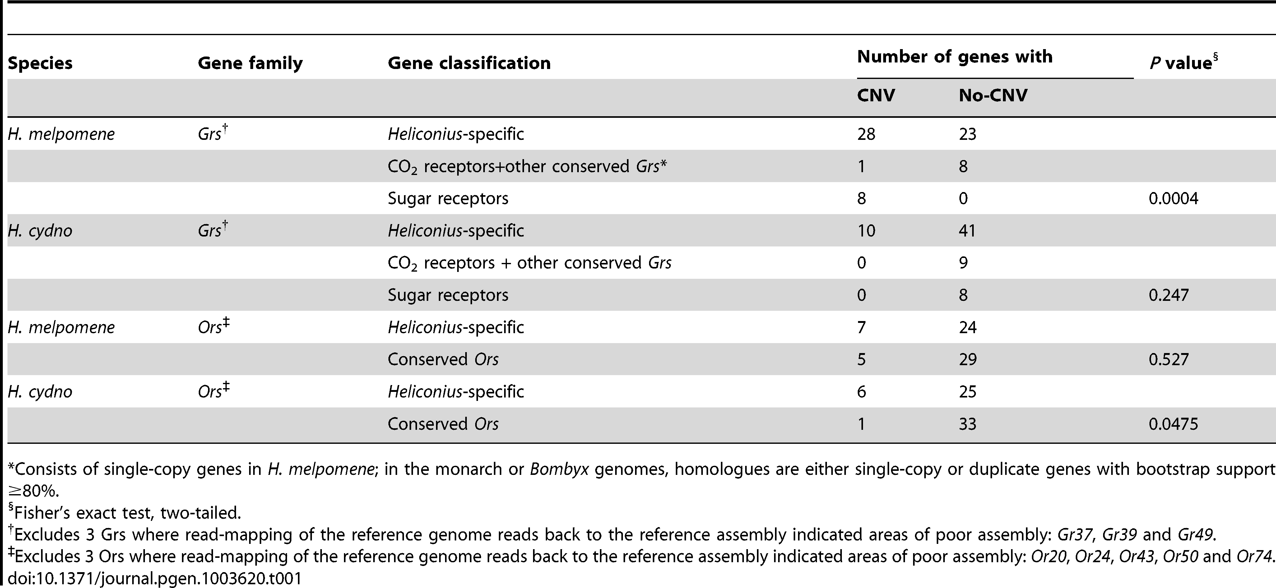 Relationship between evolutionarily-conserved genes and copy-number variation (CNV).