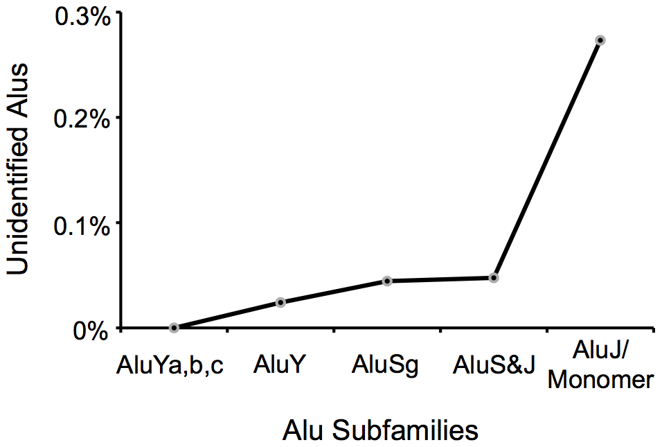 Percentage of Alu elements in different Alu subfamilies not annotated by <i>P-clouds</i> analysis.