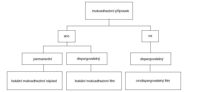 Vztah mezi orálními přípravky typu filmu