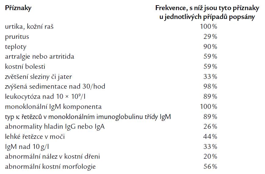 Frekvence příznaků Schnitzlerova syndromu tak, jak je v přehledné analýze popsaných případů uvádí Lipsker [12].