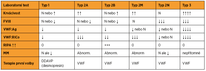 Klasifikace morbus vonWillebrand