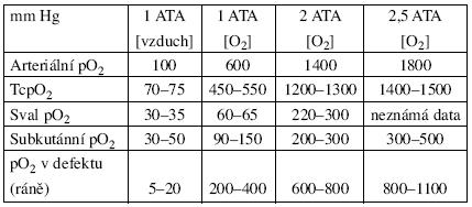 Hodnoty tenze tkáňového kyslíku ve srovnání s HBO