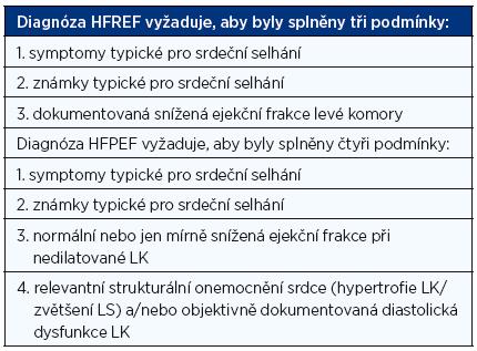 Diagnóza srdečního selhání (1, 2)