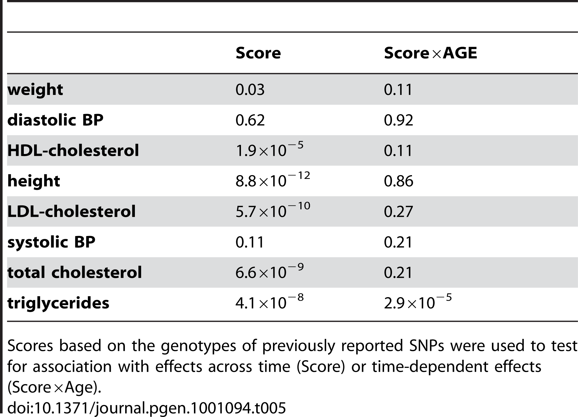 <i>P</i>-values associated with score and score*age effects (Age and Sex adjusted).