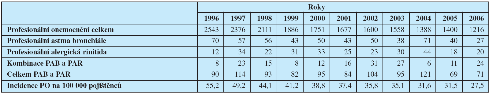 Profesionální onemocnění a profesionální astma bronchiále a alergické rinitidy hlášené v České republice v letech 1996-2006