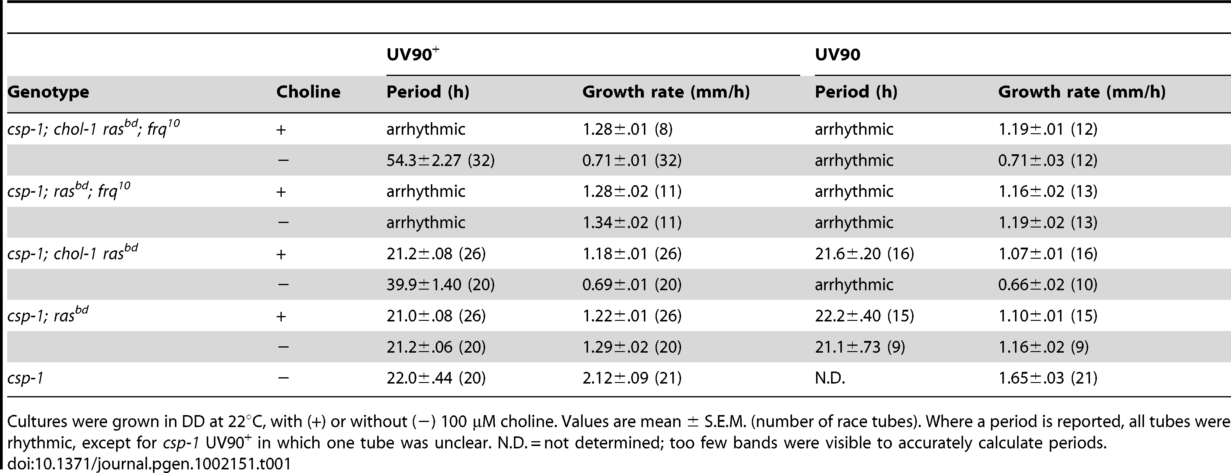 Periods and growth rates of UV90 wild-type and mutant strains.