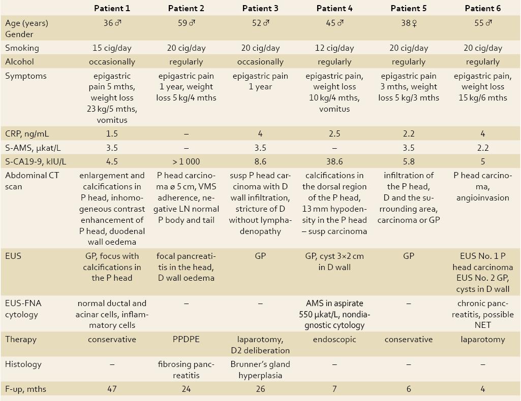 Clinical characteristics of patients. Tab. 1. Klinické charakteristiky pacientov.