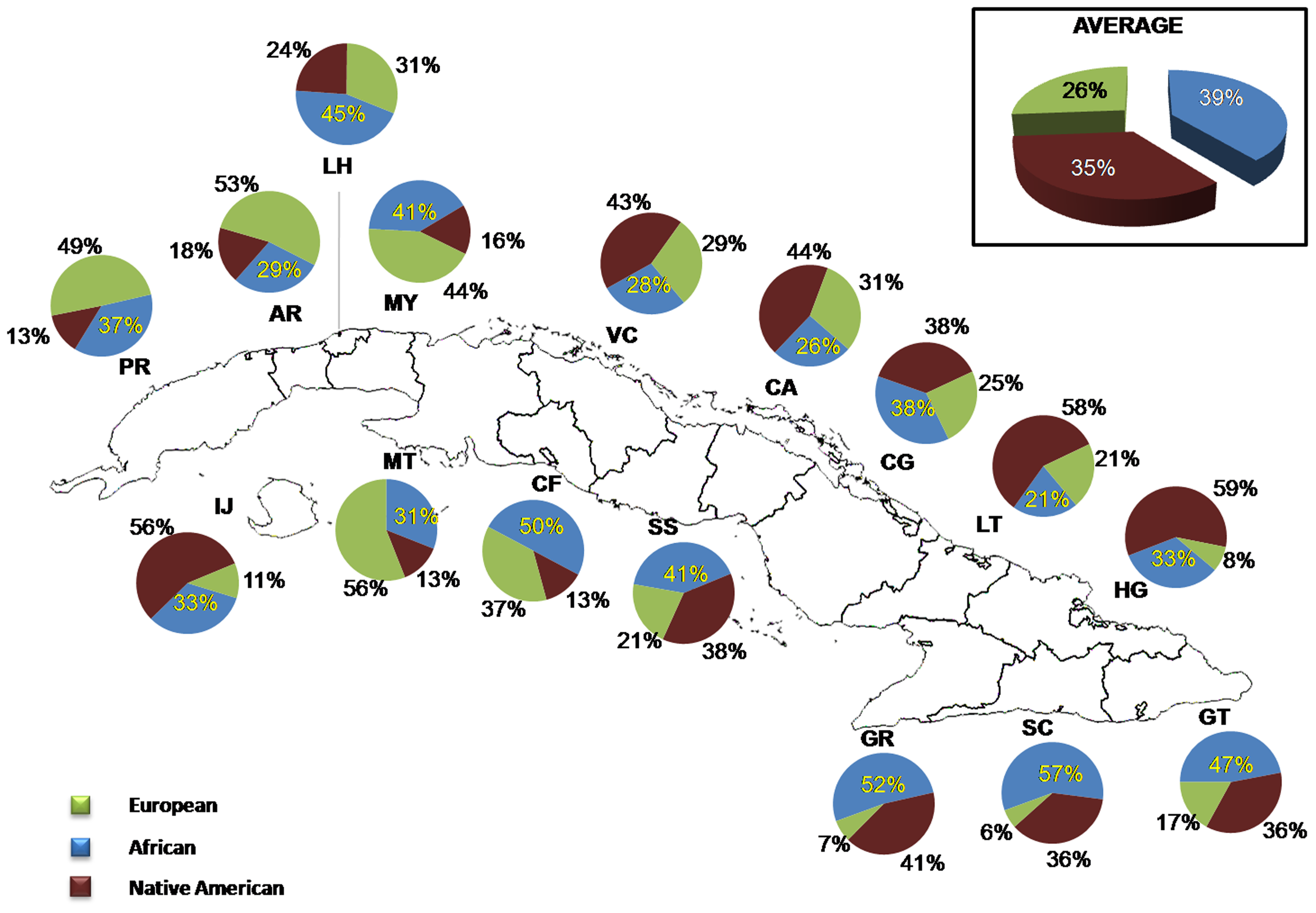 Distribution of ancestral contributions in the total sample and stratified by province as inferred from mtDNA markers.