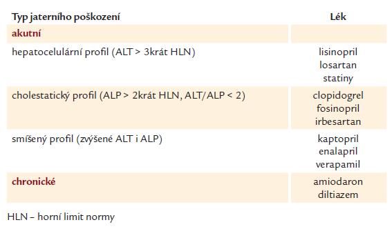 Hepatotoxicita kardiovaskulárních farmak – modifikováno dle Changa [15].