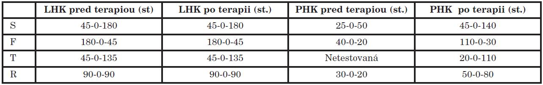 Hodnoty vstupného a výstupného goniometrického vyšetrenia v RK.