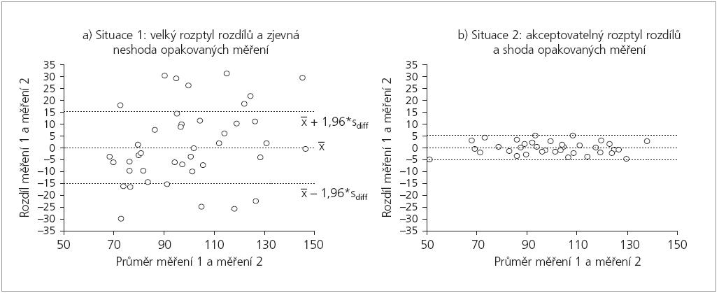 Ukázka interpretační hodnoty grafů dle práce Bland & Altman (1986) ve dvou modelových situacích.