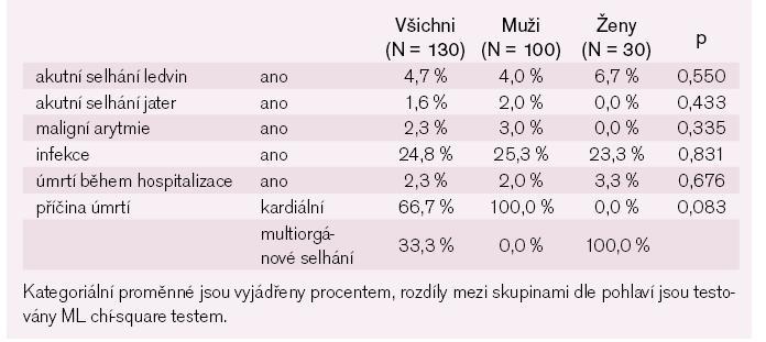 Komplikace za hospitalizace – kategoriální parametry.