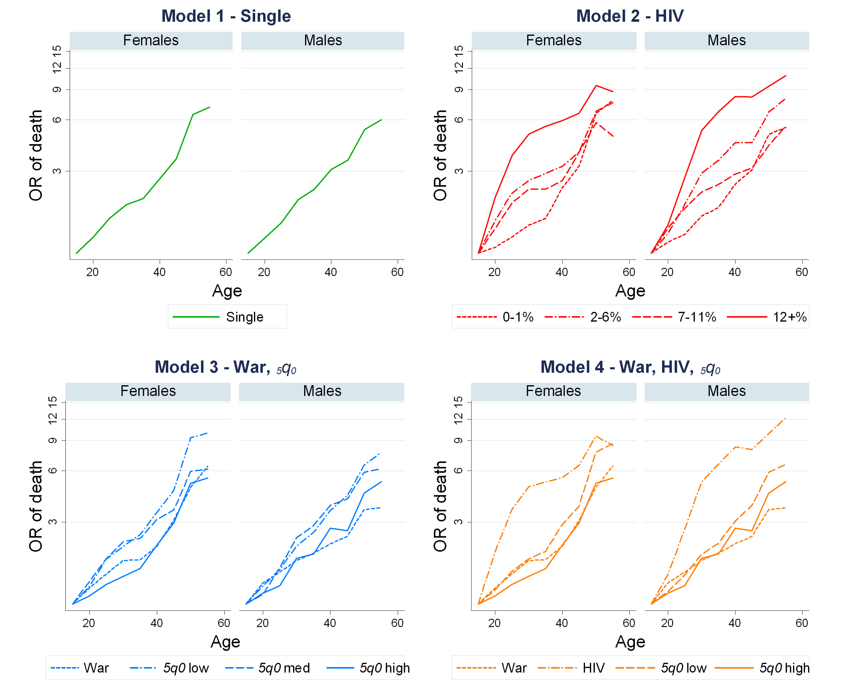 Age patterns from all four models.