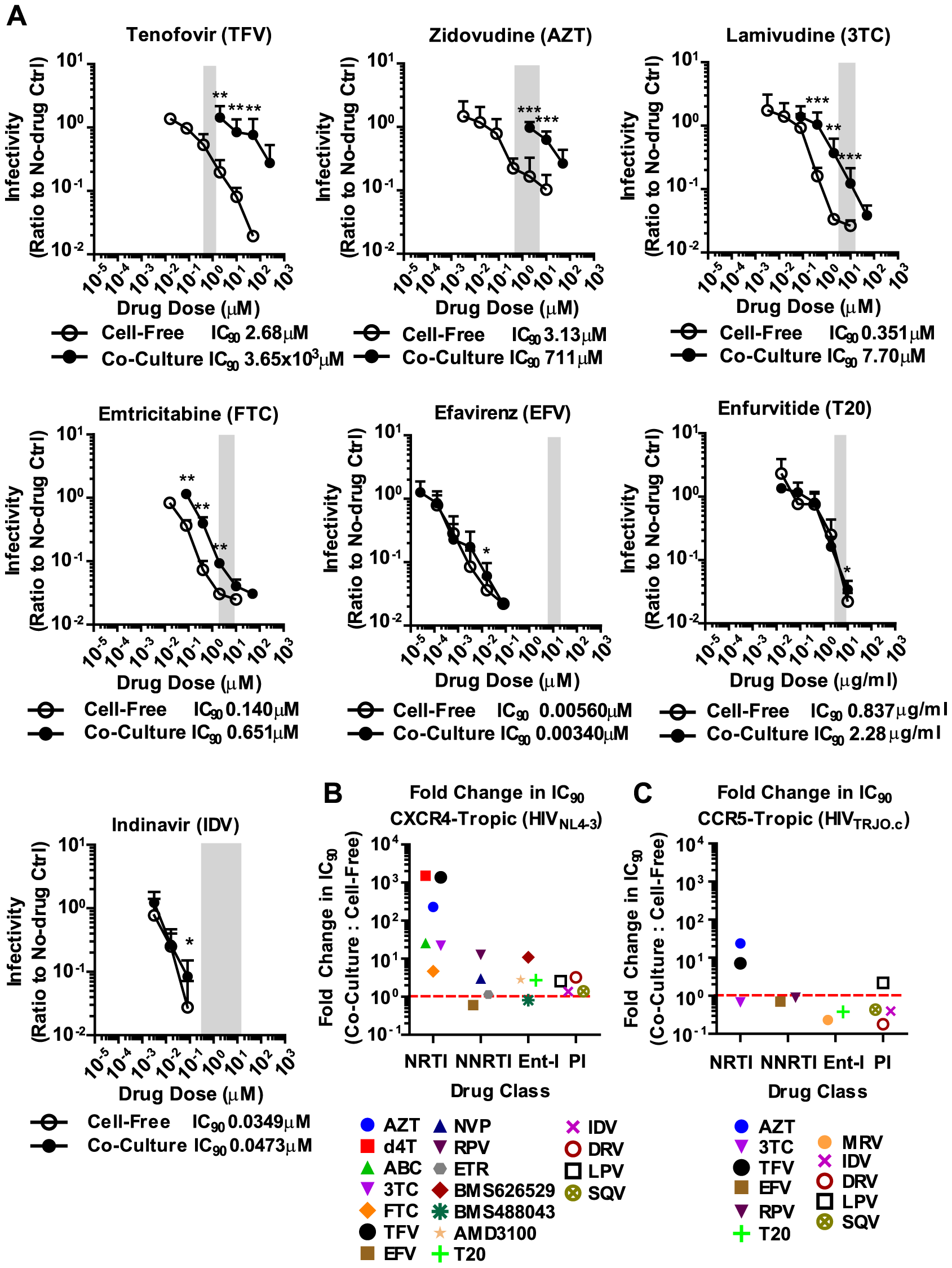 Most NNRTIs Ent-Is and PIs potently inhibit HIV-1 cell-to-cell transmission.