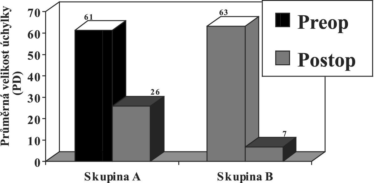 Průměrná velikost primární úchylky v obou skupinách před a po operaci