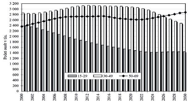 Vývoj věkových skupin 15–29 let, 30–49 let a 50–69 let v období 2000–2030 podle střední varianty projekce ČSÚ