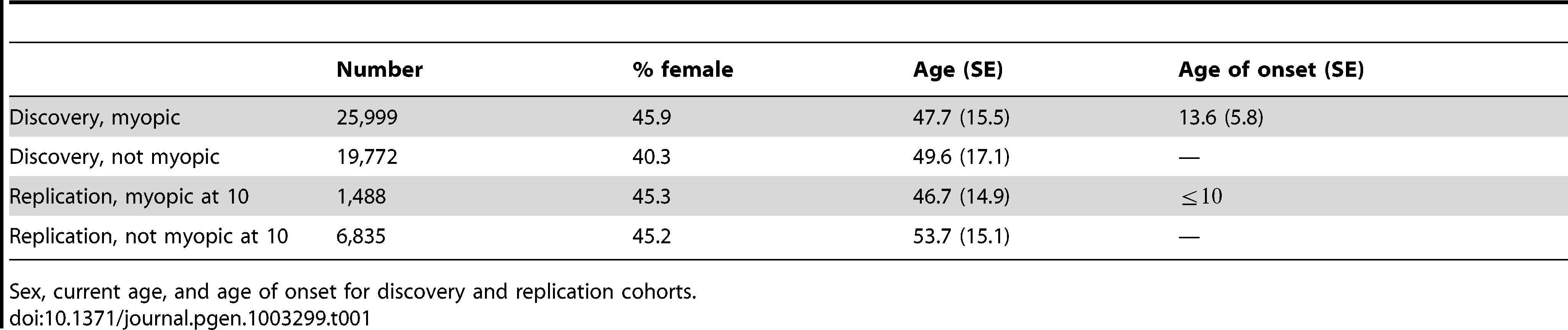 Cohort statistics.