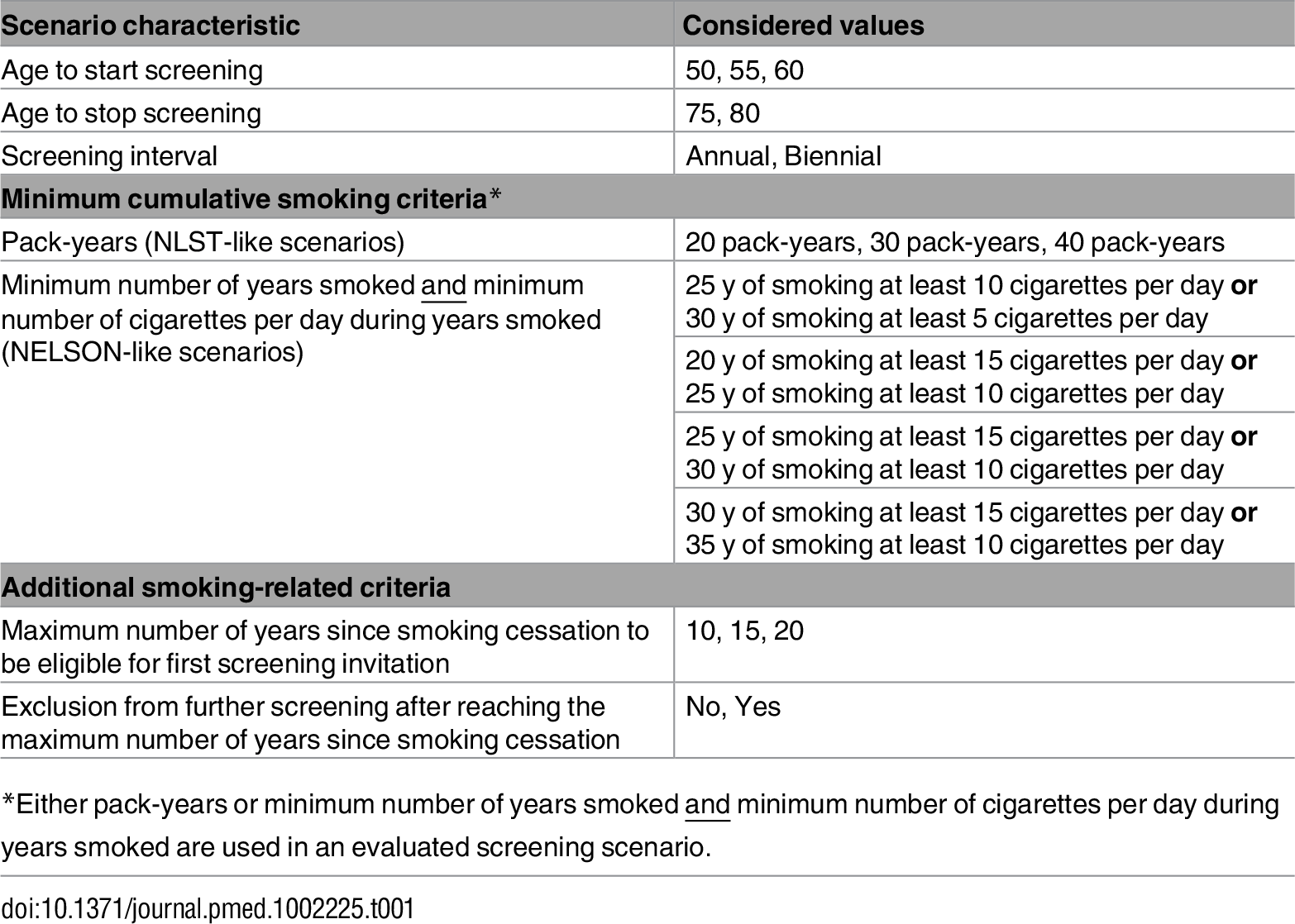 Characteristics of the lung cancer screening scenarios evaluated by the MISCAN-Lung model.