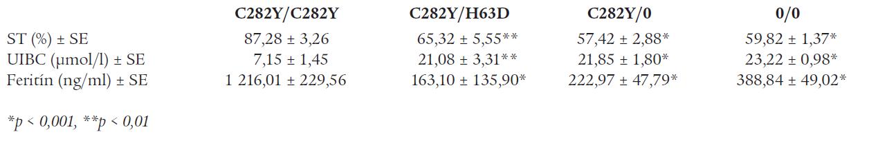 Priemerné hodnoty saturácie transferínu (ST), nesaturovanej väzobnej kapacity pre železo (UIBC) a sérového feritínu podľa genotypu génu HFE. Údaje sú uvedené ako priemer ± SE.