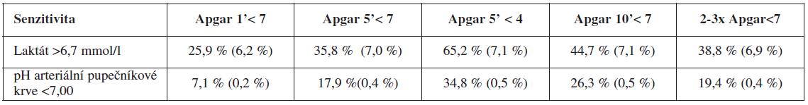 """Srovnání laboratorních vyšetření v predikci klinického stavu """"zlatý standard"""" (v závorce falešně pozitivní nálezy)"""