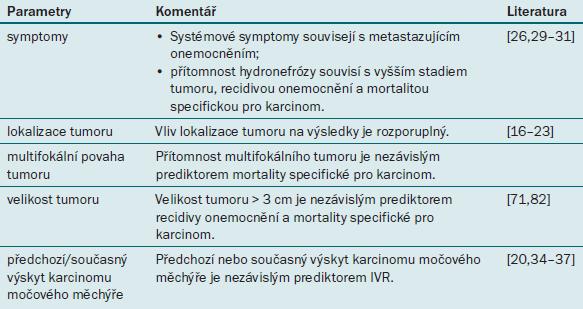 Prognostické faktory uroteliálního karcinomu horních cest močových týkající se onemocnění.