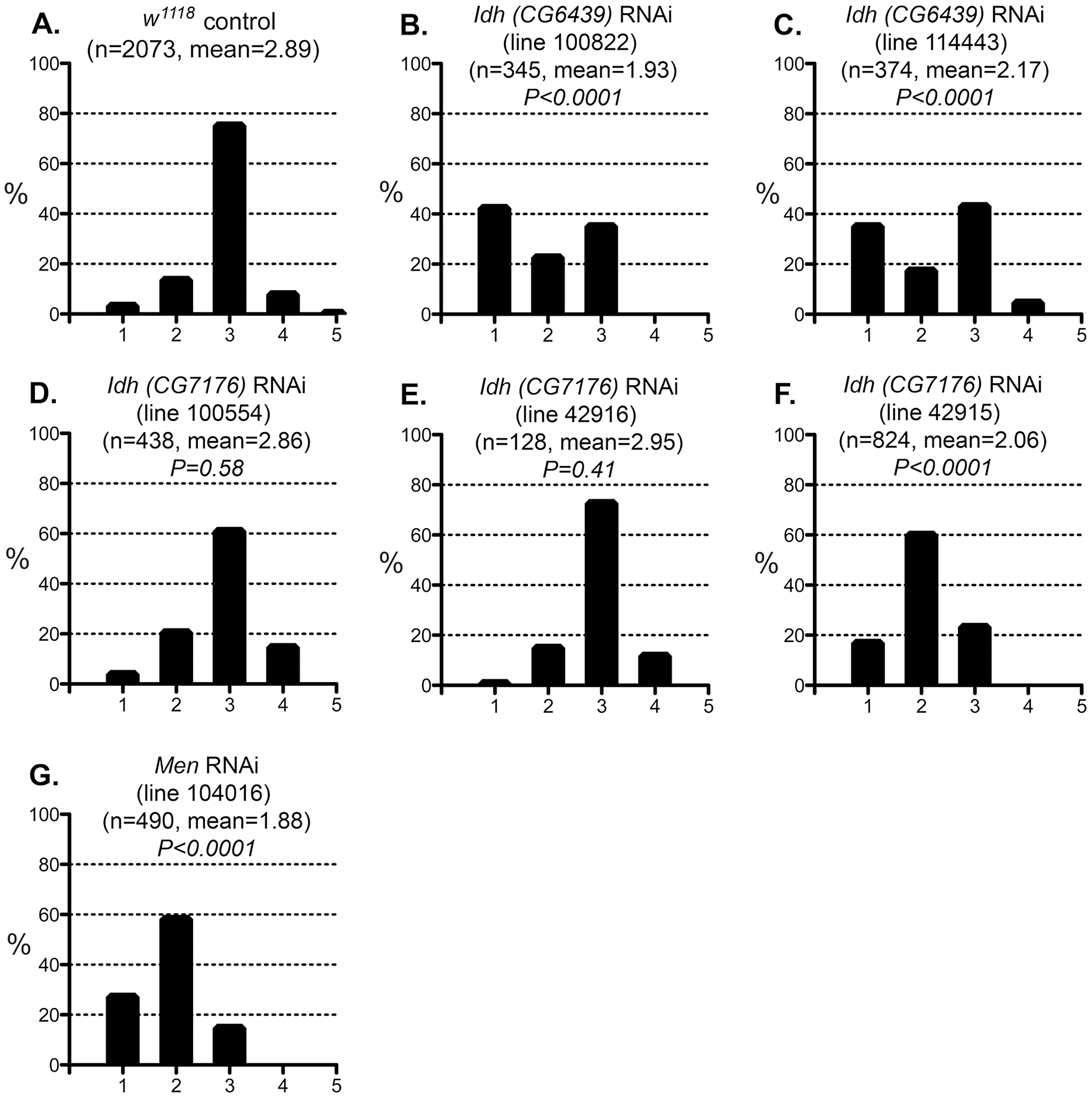 Effect of IDH and MEN reduction on the CryAB<sup>R120G</sup> phenotype.