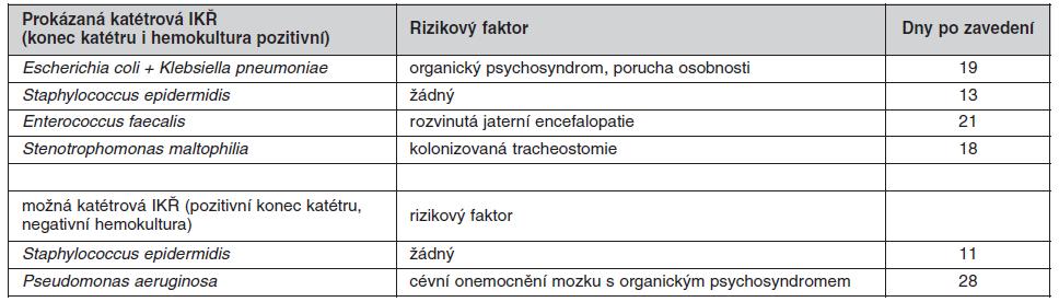 Kultivované patogeny při prokázané a možné IKŘ a rizikové faktory kolonizace CŽK