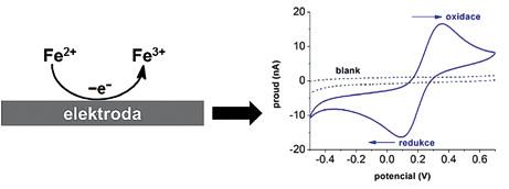 Elektrodový děj. Příklad elektrodového děje, znázorňující elektrooxidaci železnatého kationtu na povrchu elektrody (A). Pomocí cyklické voltametrie (B) se dá sledovat nejenom oxidace (horní pík), ale i zpětná redukce třímocného kationtu na dvoumocný (dolní pík). Šipky ukazují směr změny potenciálu v čase, monitoruje se proudová odezva. Z velikosti píků se dá stanovit koncentrace studované molekuly, např. DNA nebo proteinu.