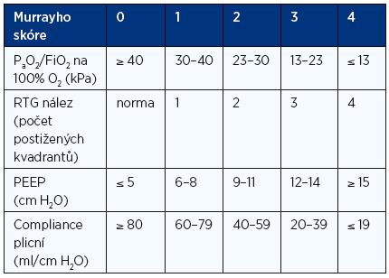 Hodnocení tíže závažnosti postižení pomocí Murrayho skóre
