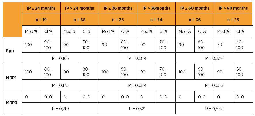 Pgp, MRP1, MRP3 a délka přežití (OS)