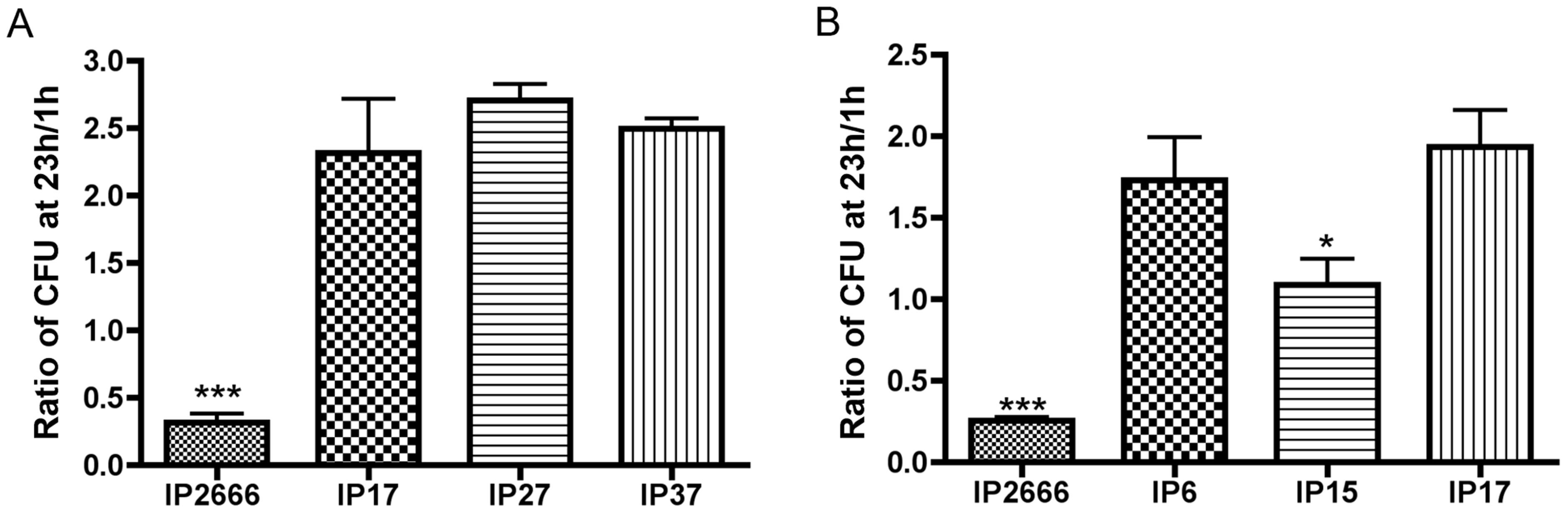 Comparison of different <i>Y. pseudotuberculosis</i> strains for survival inside macrophages as determined by CFU assay.