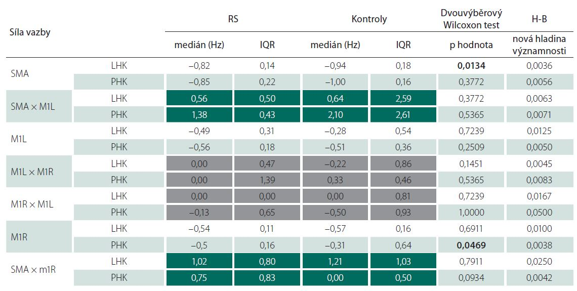 Efektivní konektivita – porovnání nemocných s kontrolami – 2. vyšetření. Ve sloupci Wilcoxon test tučně vyznačeny statisticky významné p hodnoty bez H-B korekce. Text v tmavě zelených políčcích – vliv suplementární motorické arey na primární motorické arey. Text v šedých políčcích – vzájemné ovlivňování primárních motorických oblastí.