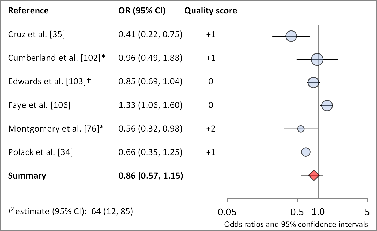 Meta-analysis examining the association of sanitation use with TF/TI.