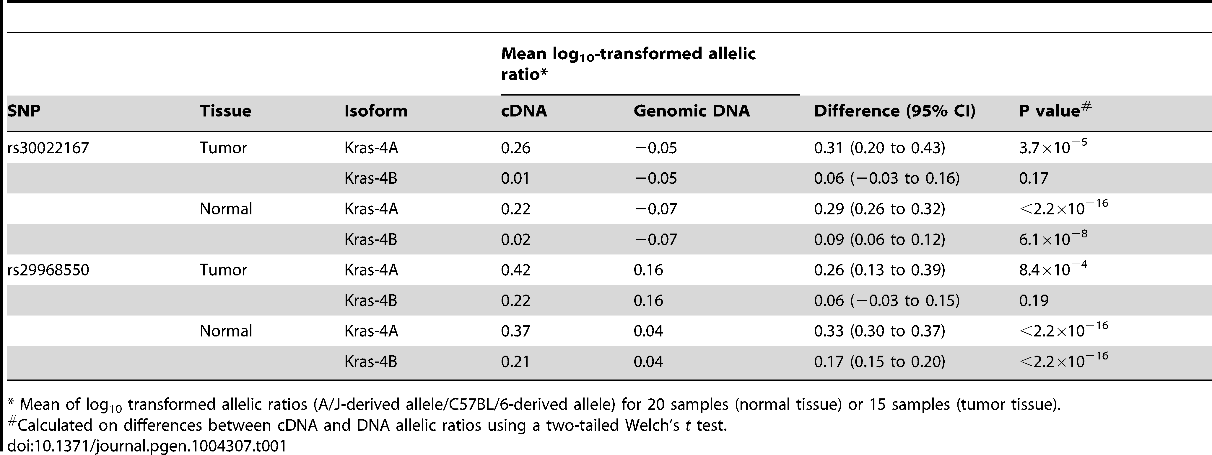 Differential allelic expression of <i>Kras</i> isoforms in lung tumor specimens and normal lung tissues from ABF4 intercross mice.