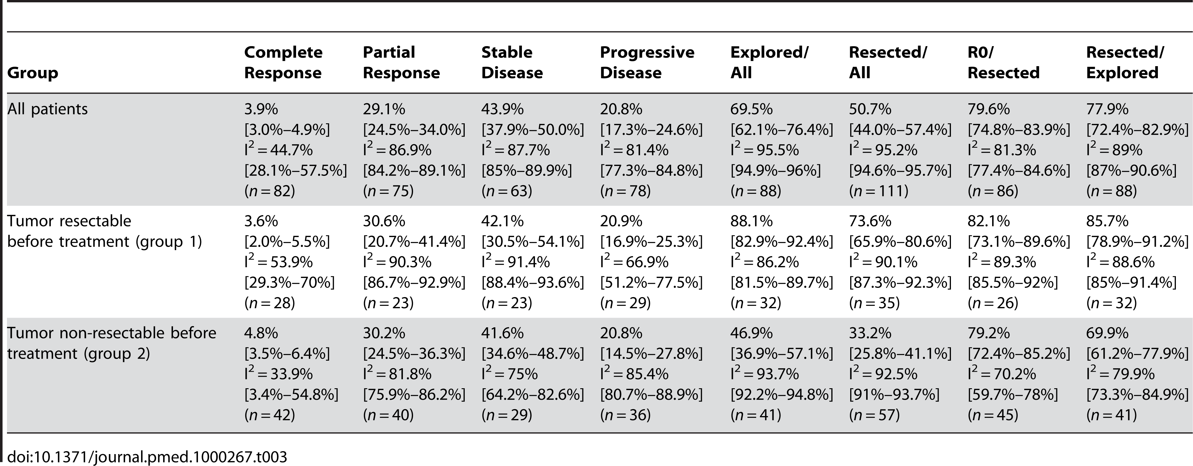 Estimates of exploration and resection percentages after neoadjuvant treatment and restaging, and estimates of patients with complete response/partial response, stable disease, and progressive disease including the 95% confidence interval from the random effect model and number of assessable studies for each group (<i>n</i>).